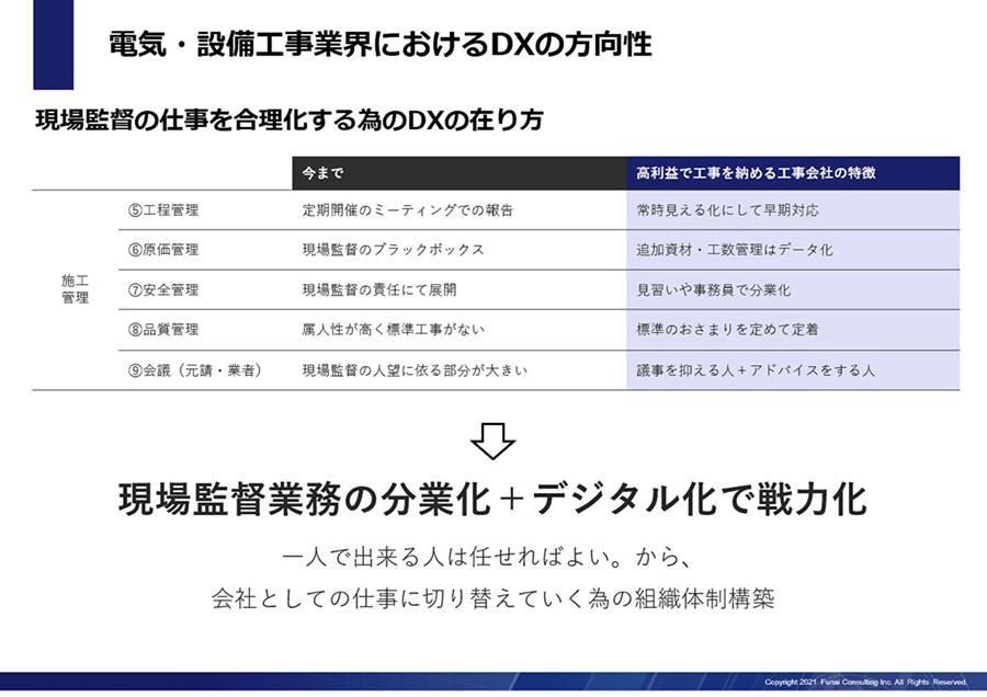 専門工事会社のデジタル化戦略レポート