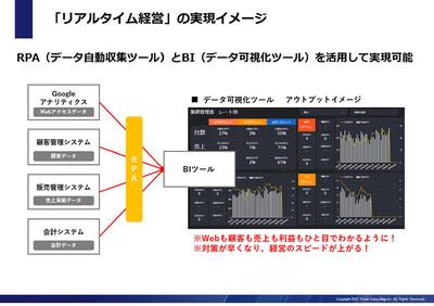 RPAとBIで実現するリアルタイム経営システム