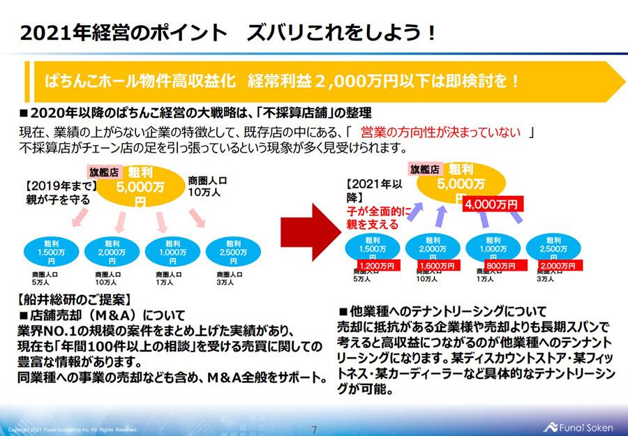 ぱちんこ業界時流予測レポート2021