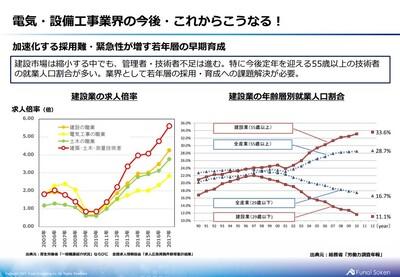 電気・設備工事業 時流予測レポート2021