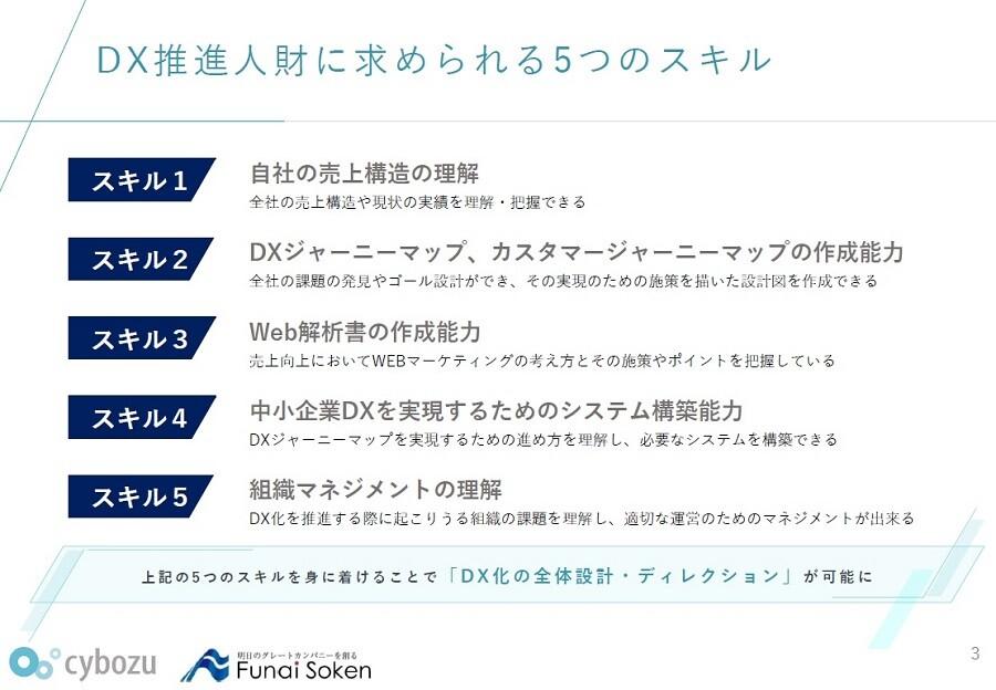 3 ヶ月集中デジタル人財育成研修「デジタル右腕」
