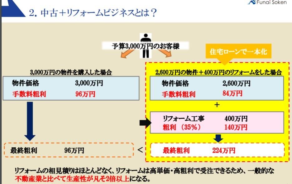 中古仲介+リフォームビジネス