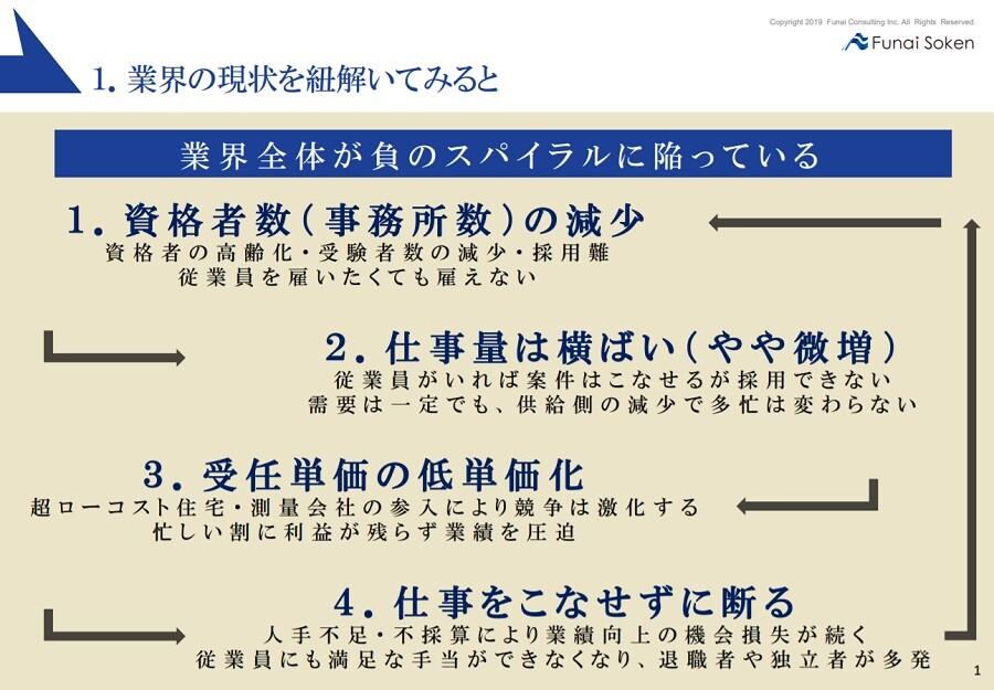 ワンマン測量×分業制ソリューション
