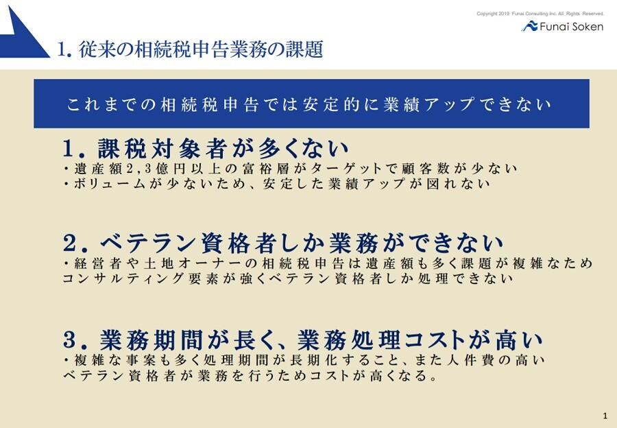 コンパクト相続税申告ソリューション