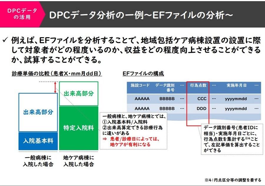 DPCデータの活用~収益の適正化を図る~