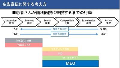 集患対策~口コミ(MEO)対策編~