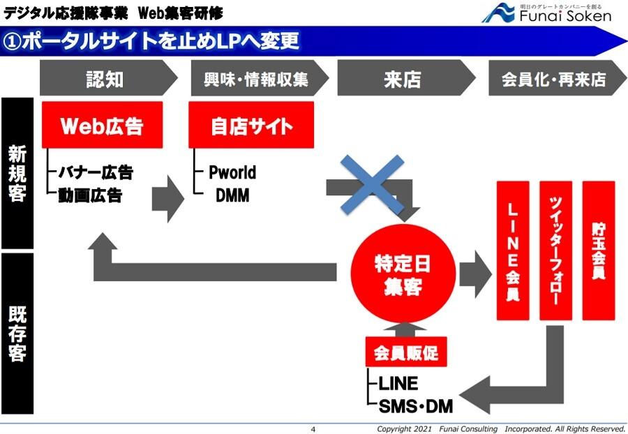 ぱちんこ企業特化Web集客研修