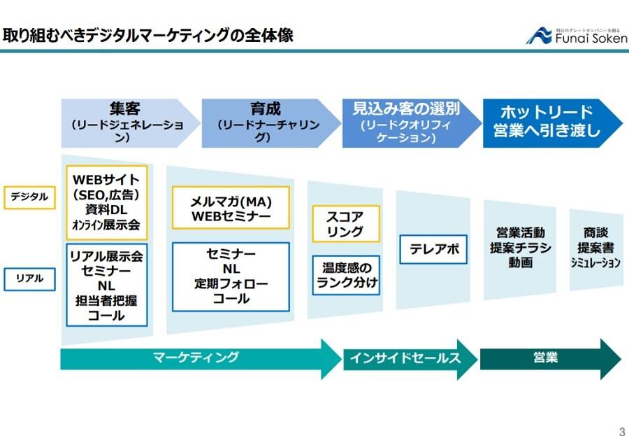 <電気設備工事業向け>デジタルマーケティング成功事例大公開レポート