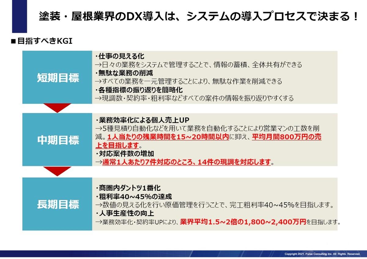 高粗利・高生産の秘訣大公開~DXと船井ファストシステム~