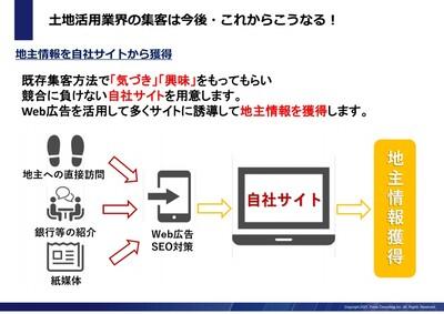 【土地活用業界向け】デジタル集客~地主開拓事例公開レポート~