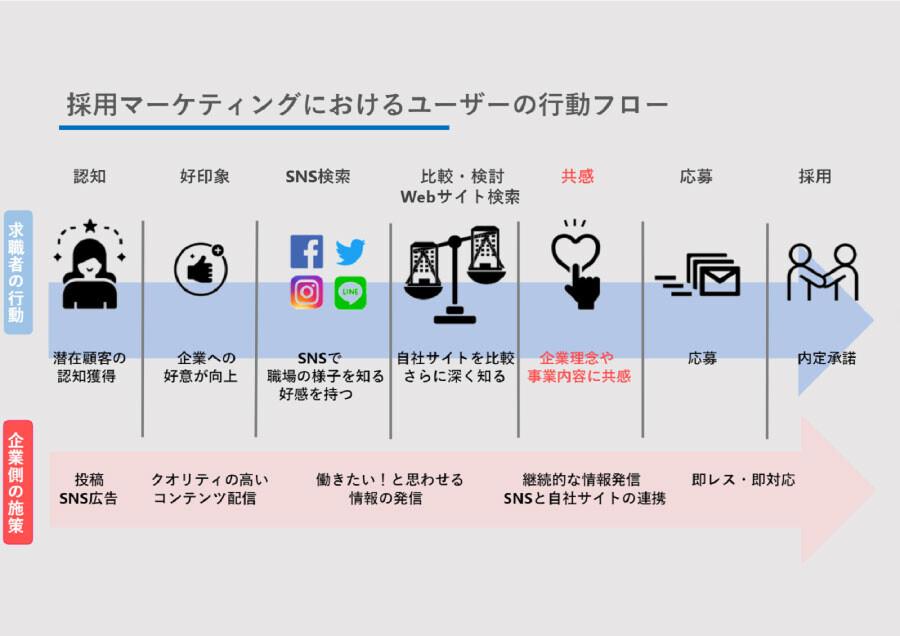 SNS×採用ソーシャルリクルーティングで人財を採用する方法