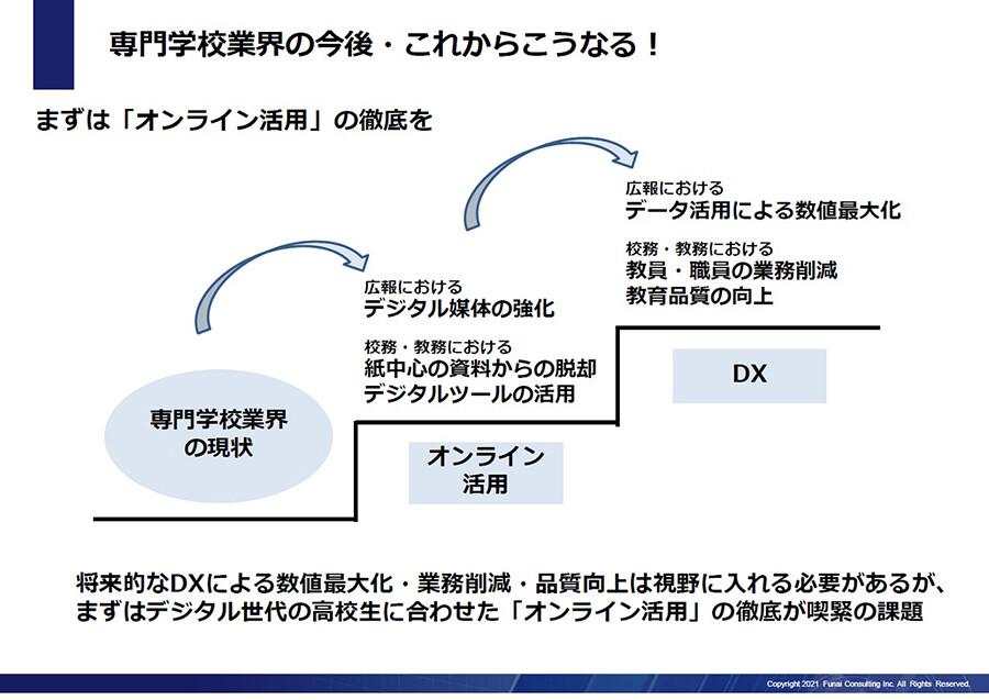 専門学校におけるオンライン活用