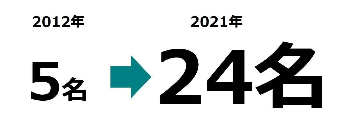 人数の遷移