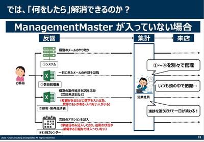 賃貸仲介マネジメント向上法