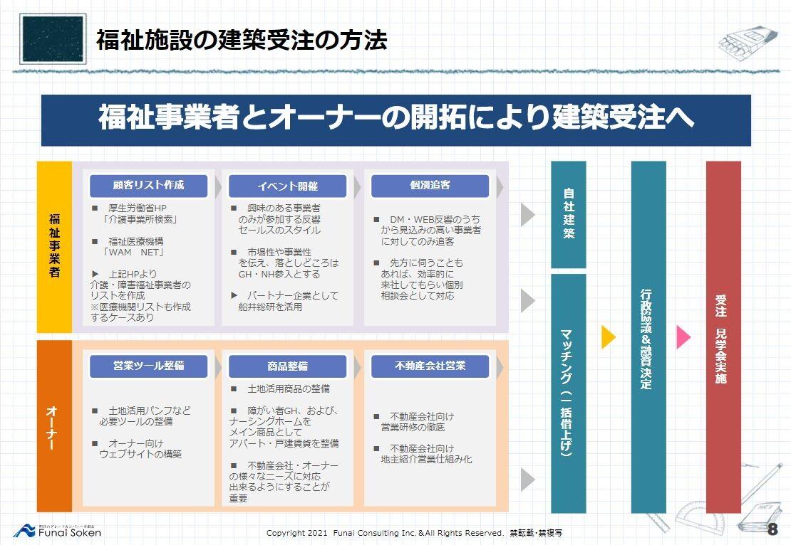非住宅建築参入で3年で12億円受注