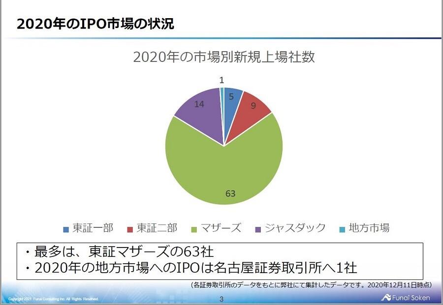 【IPO】2021年時流予測レポート