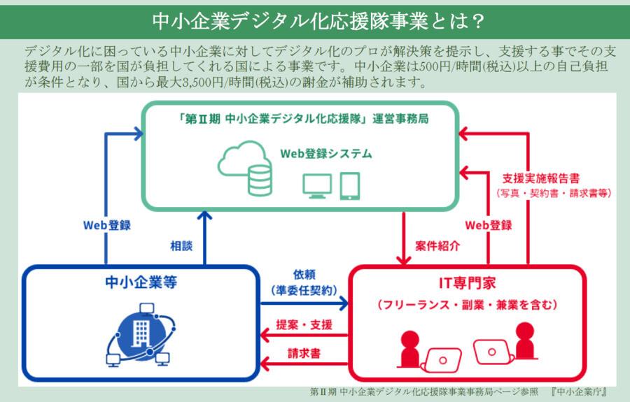 デジタル化応援隊事業:採用サイト制作編