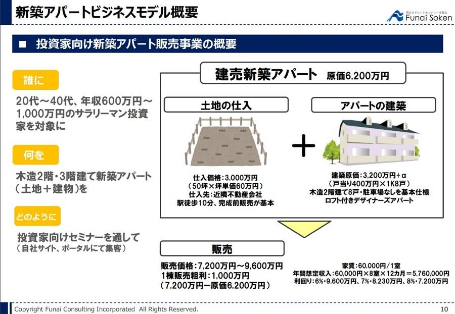 新築アパート販売ビジネスモデル解説レポート