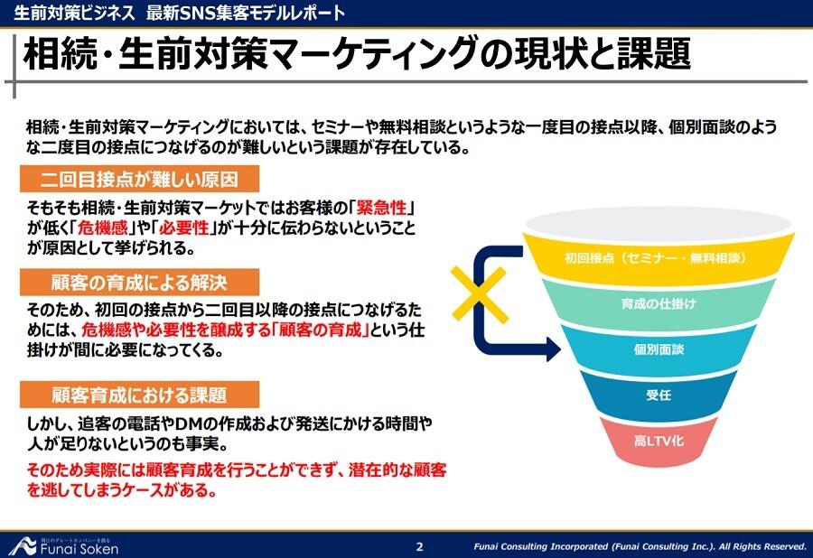 【最新】LINEを用いたマーケティング!