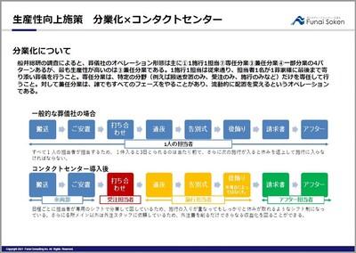 生産性向上(分業化×コンタクトセンタ-)
