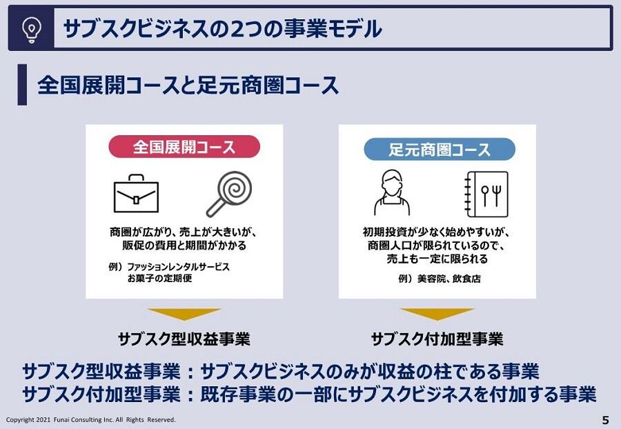 サブスクビジネスの2つの事業モデル
